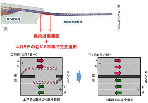 関空連絡橋、8日朝に完全復旧 上下4車線が6車線に